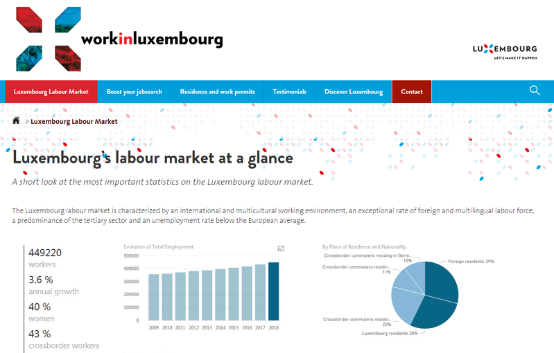 Luxembourg's labour market at a glance