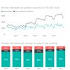 Tableaux interactifs sur les offres d'emploi déclarées à l'ADEM