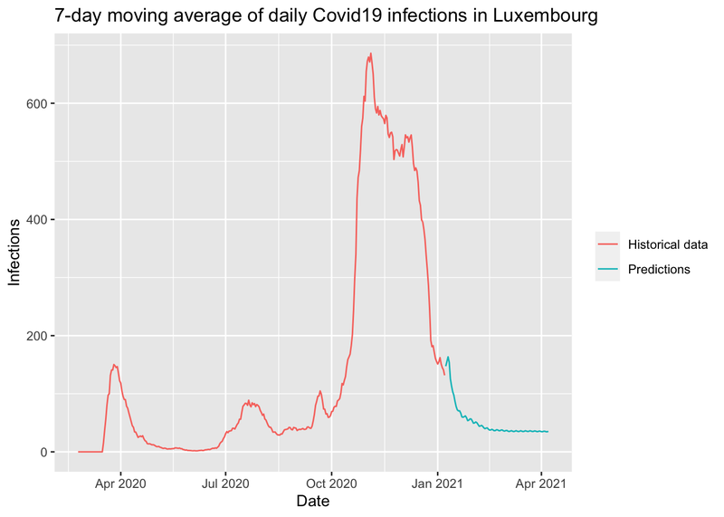 Predicting the number of Covid19 infections by using an LSTM
