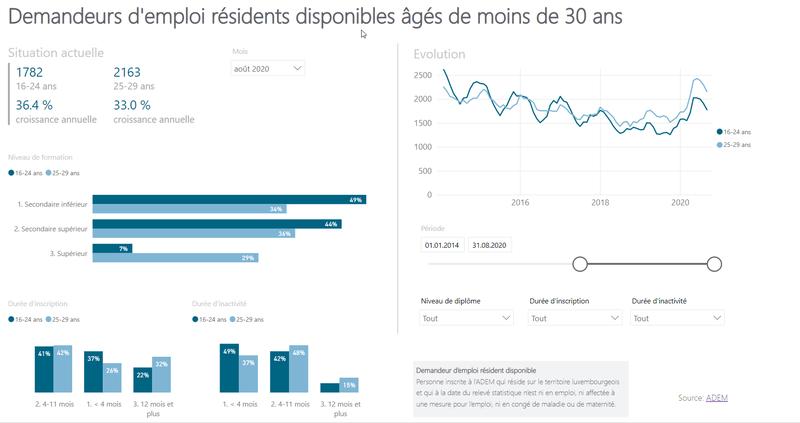 Les demandeurs d'emploi âgés de moins de 30 ans