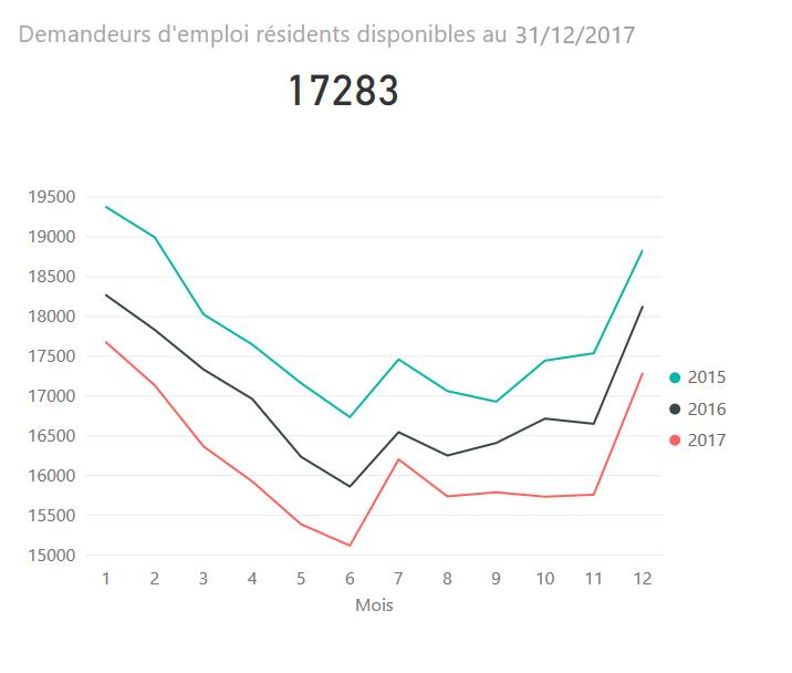 Tableaux interactifs sur les demandeurs d'emploi inscrits à l'ADEM