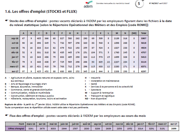 Bulletin luxembourgeois de l'emploi