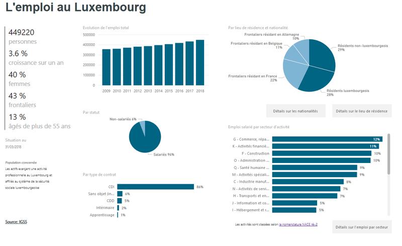 L'emploi au Luxembourg