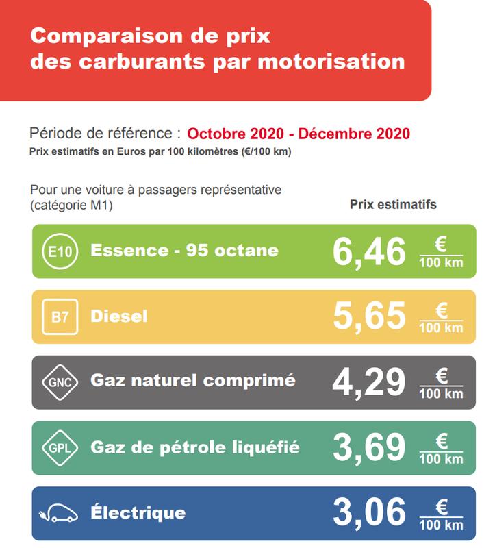Comparaison de prix des carburants par motorisation