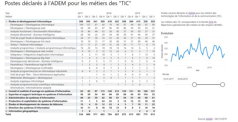 Postes vacants dans les métiers des technologies de l'information et de la communication (TIC)